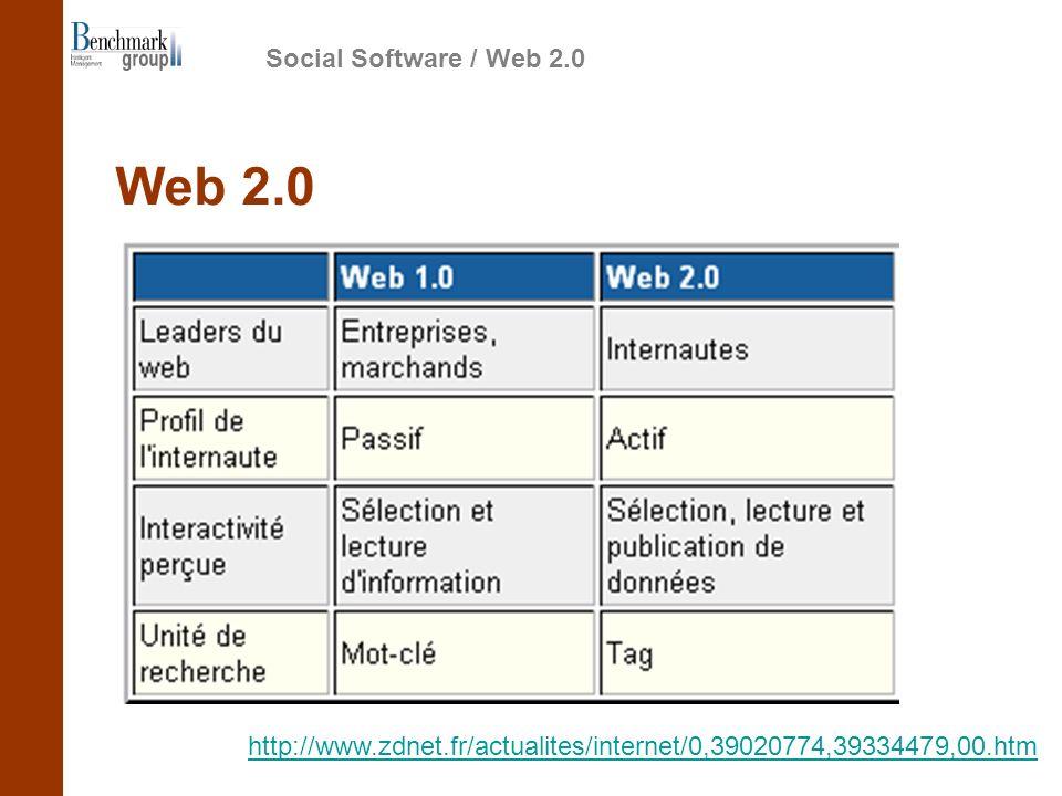 Social Software / Web 2.0 Web 2.0 http://www.zdnet.fr/actualites/internet/0,39020774,39334479,00.htm