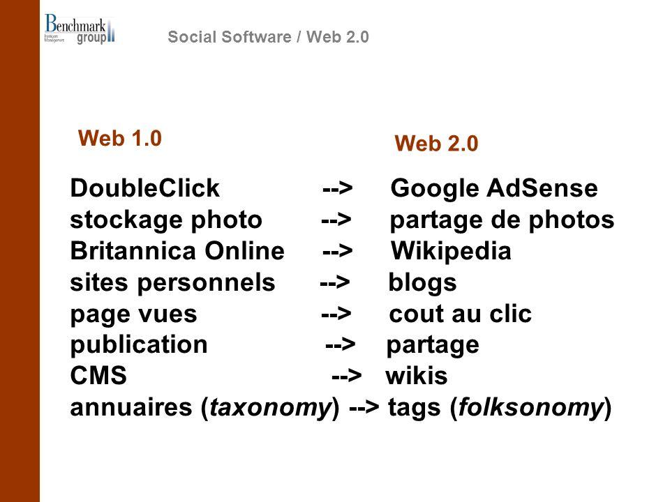 DoubleClick --> Google AdSense stockage photo --> partage de photos Britannica Online --> Wikipedia sites personnels --> blogs page vues --> cout au clic publication --> partage CMS --> wikis annuaires (taxonomy) --> tags (folksonomy) Social Software / Web 2.0 Web 1.0 Web 2.0