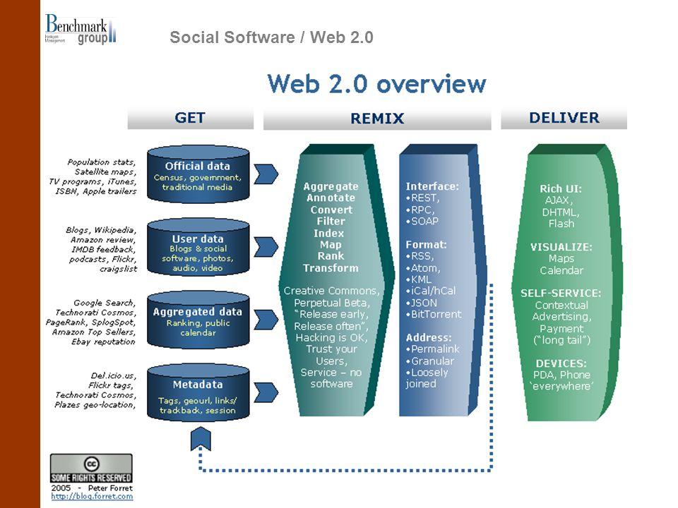 Social Software / Web 2.0