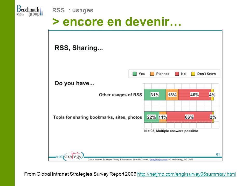 RSS : usages > encore en devenir… From Global Intranet Strategies Survey Report 2006 http://netjmc.com/engl/survey06summary.htmlhttp://netjmc.com/engl/survey06summary.html