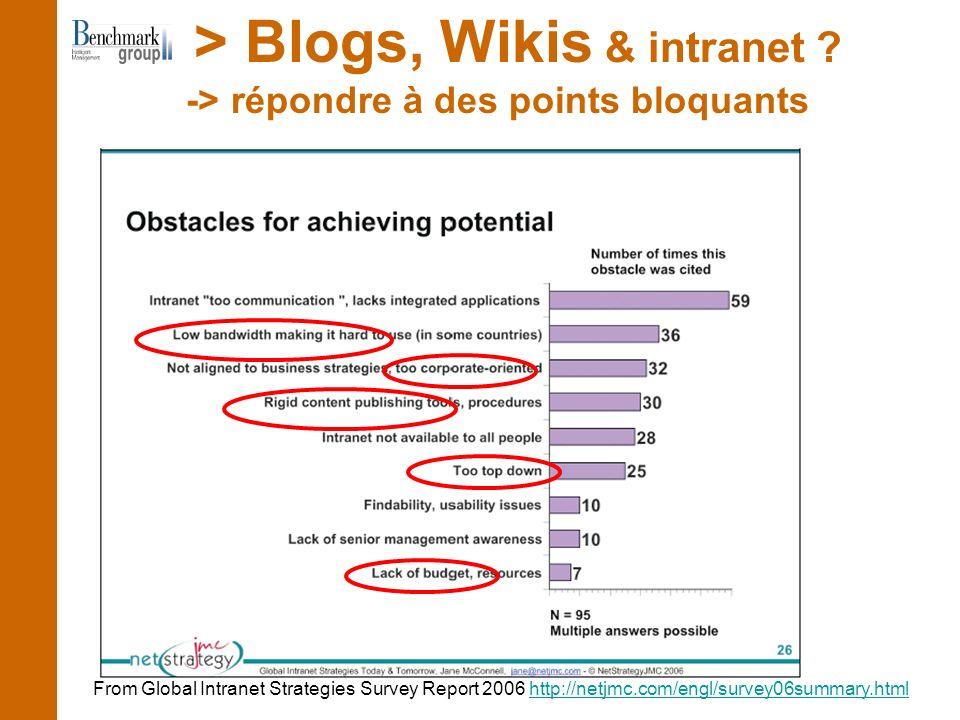 -> répondre à des points bloquants > Blogs, Wikis & intranet ? From Global Intranet Strategies Survey Report 2006 http://netjmc.com/engl/survey06summa
