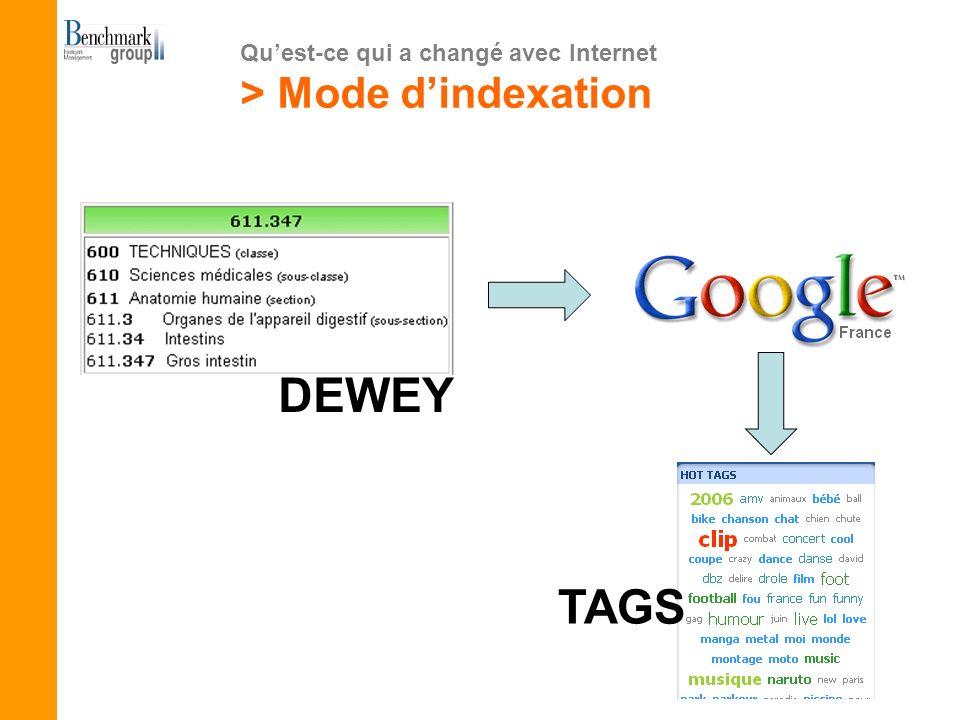 > Typologie de blogs en interne > Blog de managers Les blogs