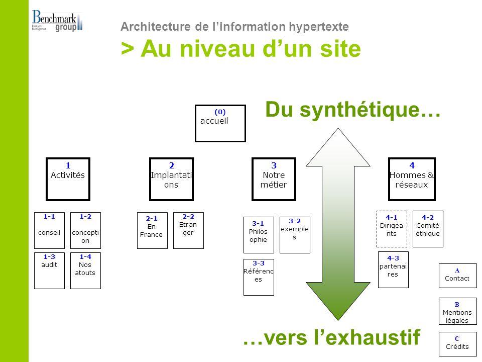 (0) accueil 1-1 conseil 4-1 Dirigea nts 2-1 En France 4-2 Comité éthique 1-2 concepti on 1-4 Nos atouts 2-2 Etran ger 3-1 Philos ophie 1-3 audit 1 Activités 4-3 partenai res 3-2 exemple s 3-3 Référenc es A Contac t B Mentions légales C Crédits 2 Implantati ons 3 Notre métier 4 Hommes & réseaux …vers lexhaustif Architecture de linformation hypertexte > Au niveau dun site Du synthétique…