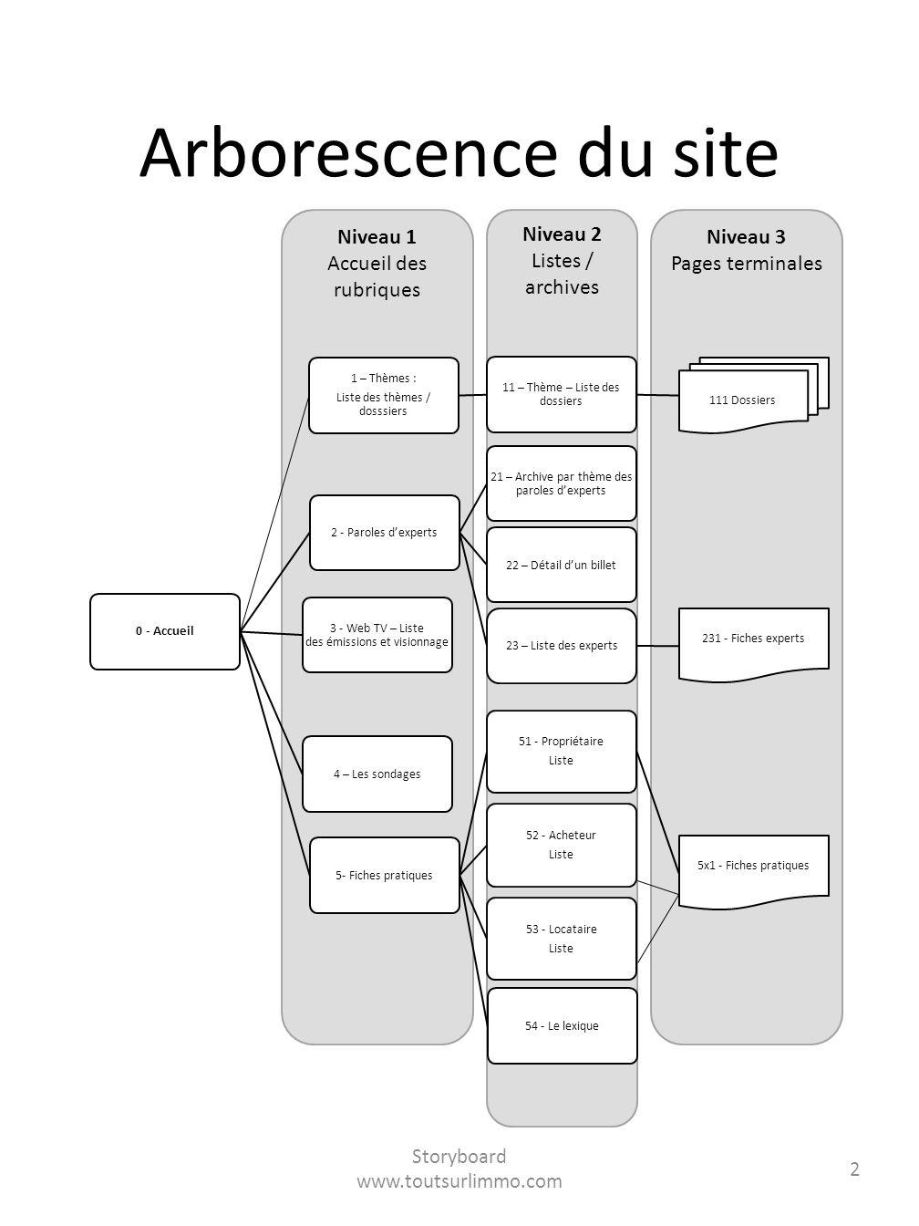Niveau 3 Pages terminales Niveau 2 Listes / archives Niveau 1 Accueil des rubriques Arborescence du site Storyboard www.toutsurlimmo.com 2 0 - Accueil
