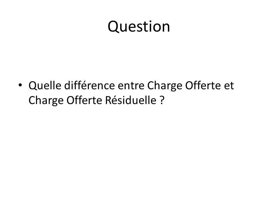 Question Quelle différence entre Charge Offerte et Charge Offerte Résiduelle ?