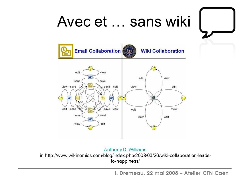 I. Dremeau, 22 mai 2008 – Atelier CTN Caen Anthony D. Williams Anthony D. Williams in http://www.wikinomics.com/blog/index.php/2008/03/26/wiki-collabo