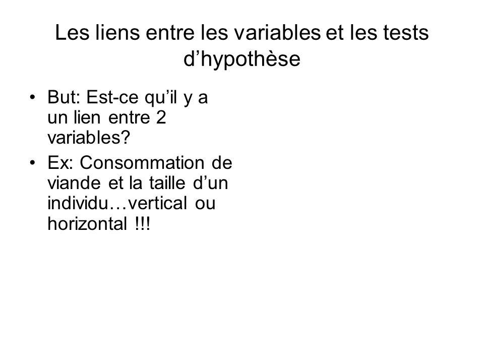 Les liens entre les variables et les tests dhypothèse But: Est-ce quil y a un lien entre 2 variables.