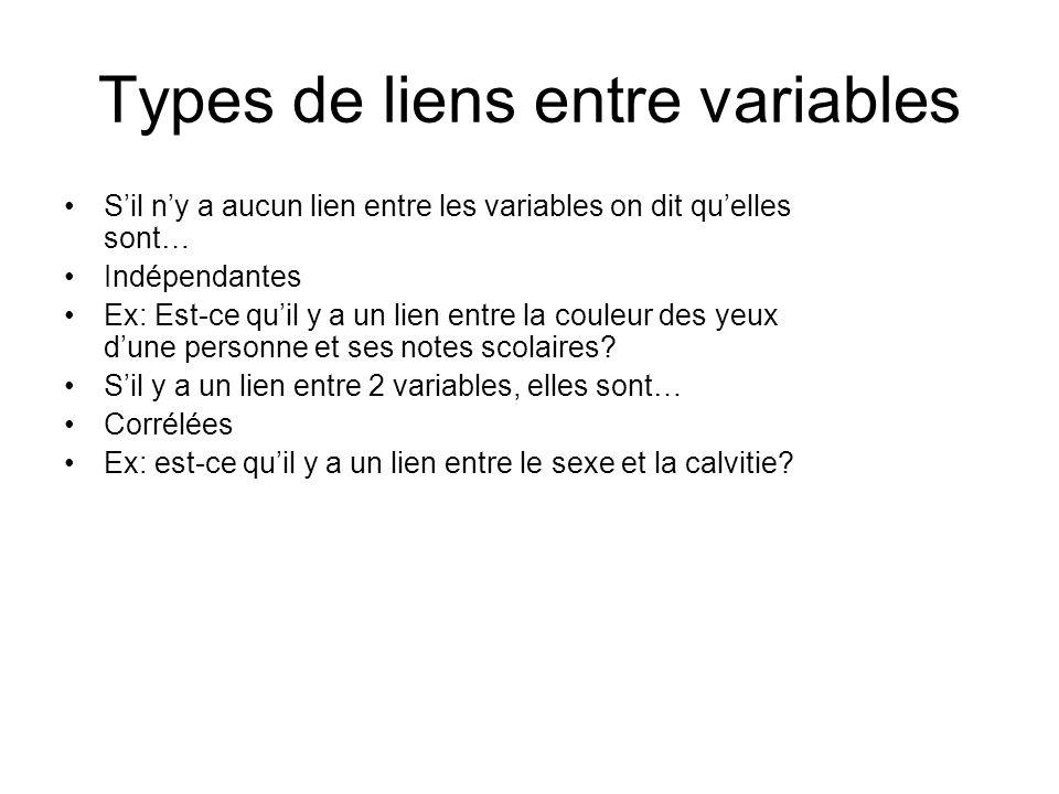 Types de liens entre variables Sil ny a aucun lien entre les variables on dit quelles sont… Indépendantes Ex: Est-ce quil y a un lien entre la couleur des yeux dune personne et ses notes scolaires.