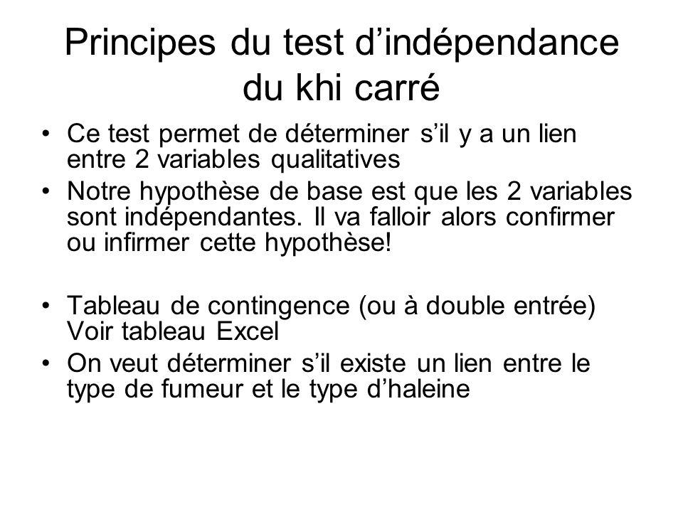 Principes du test dindépendance du khi carré Ce test permet de déterminer sil y a un lien entre 2 variables qualitatives Notre hypothèse de base est que les 2 variables sont indépendantes.