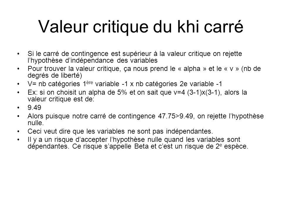 Valeur critique du khi carré Si le carré de contingence est supérieur à la valeur critique on rejette lhypothèse dindépendance des variables Pour trouver la valeur critique, ça nous prend le « alpha » et le « v » (nb de degrés de liberté) V= nb catégories 1 ère variable -1 x nb catégories 2e variable -1 Ex: si on choisit un alpha de 5% et on sait que v=4 (3-1)x(3-1), alors la valeur critique est de: 9.49 Alors puisque notre carré de contingence 47.75>9.49, on rejette lhypothèse nulle.