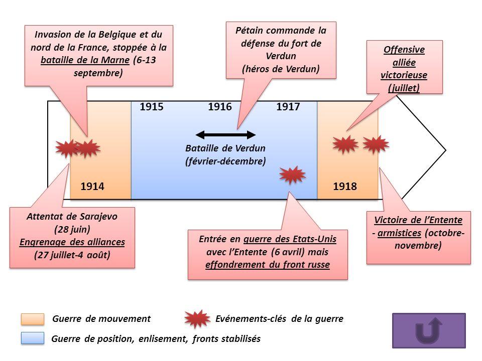 19141918 Attentat de Sarajevo (28 juin) Engrenage des alliances (27 juillet-4 août) Attentat de Sarajevo (28 juin) Engrenage des alliances (27 juillet