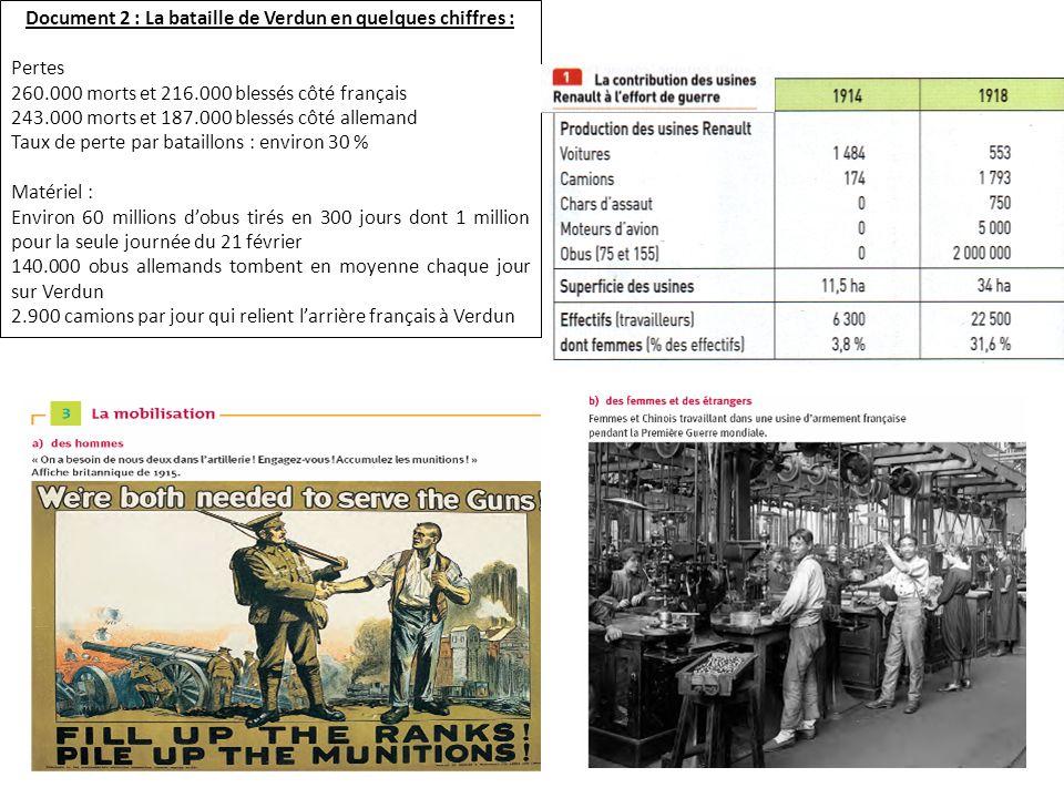 Document 2 : La bataille de Verdun en quelques chiffres : Pertes 260.000 morts et 216.000 blessés côté français 243.000 morts et 187.000 blessés côté