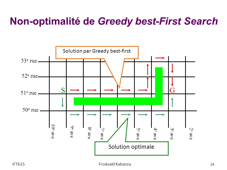 52 e rue 51 e rue 50 e rue 10 e ave 9 e ave 8 e ave 7 e ave6 e ave5 e ave4 e ave 3 e ave 2 e ave SG 53 e rue Solution par Greedy best-first Solution o