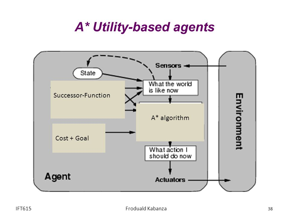 A* Utility-based agents IFT615Froduald Kabanza 38 Successor-Function A* algorithm Cost + Goal
