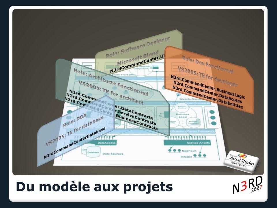 Du modèle aux projets