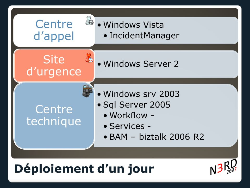 Déploiement dun jour Windows Vista IncidentManager Centre dappel Windows Server 2 Site durgence Windows srv 2003 Sql Server 2005 Workflow - Services -