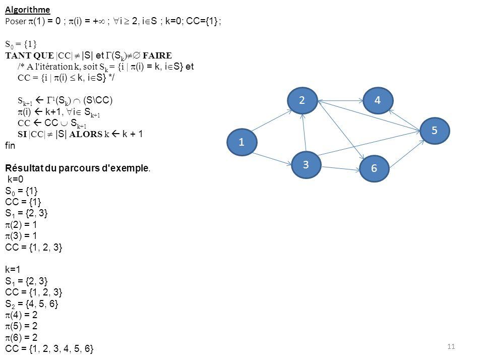 Algorithme Poser (1) = 0 ; (i) = + ; i 2, i S ; k=0; CC={1} ; S 0 = {1} TANT QUE |CC| |S| et (S k ) FAIRE /* A l'itération k, soit S k = {i | (i) = k,