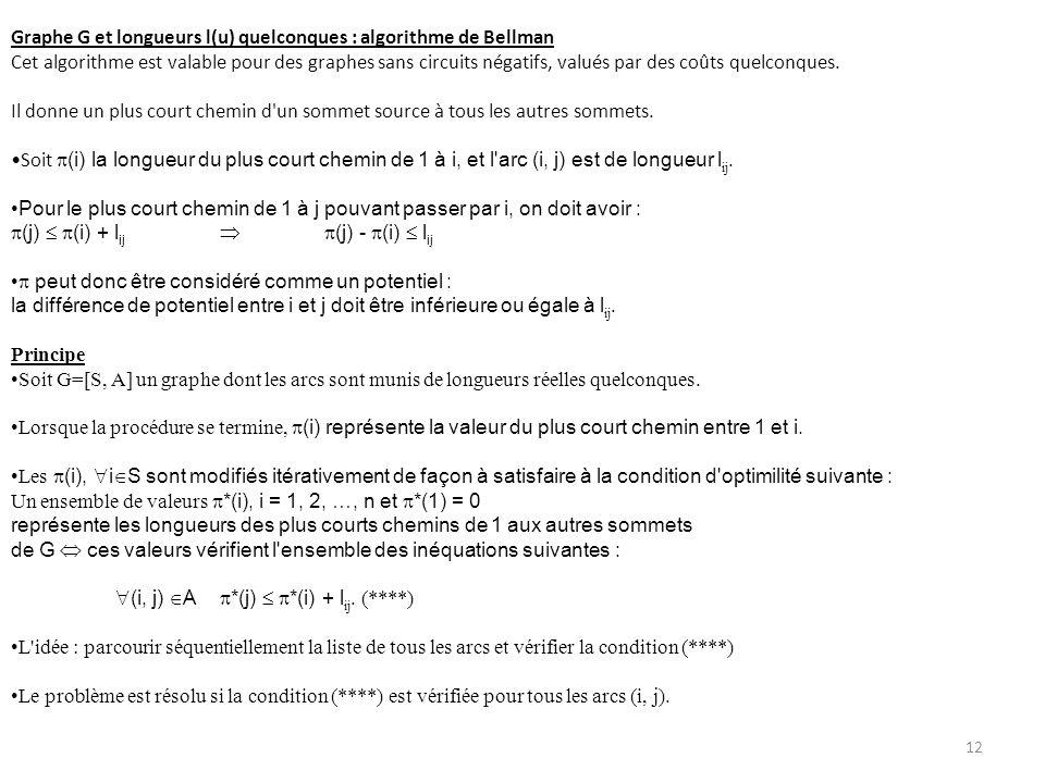 Graphe G et longueurs l(u) quelconques : algorithme de Bellman Cet algorithme est valable pour des graphes sans circuits négatifs, valués par des coût