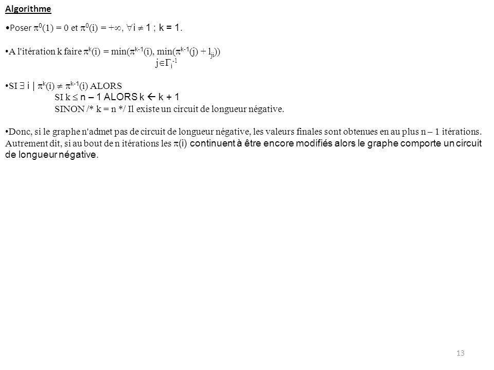 Algorithme Poser 0 (1) = 0 et 0 (i) = +, i 1 ; k = 1. A l'itération k faire k (i) = min( k-1 (i), min( k-1 (j) + l ji )) j i -1 SI i | k (i) k-1 (i) A