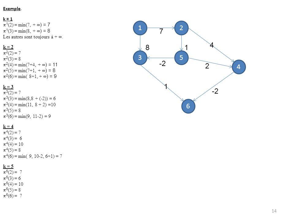 Exemple. k = 1 1 (2) = min(7, + ) = 7 1 (3) = min(8, + ) = 8 Les autres sont toujours à +. k = 2 2 (2) = 7 2 (3) = 8 2 (4) = min(7+4, + ) = 11 2 (5) =