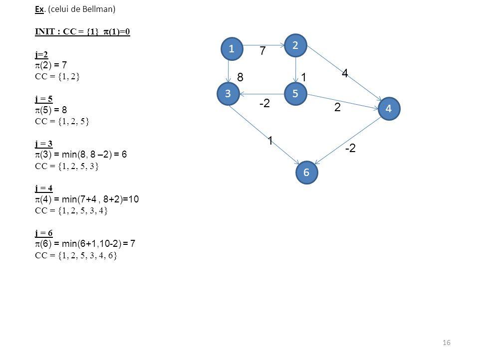 Ex. (celui de Bellman) INIT : CC = {1} (1)=0 j=2 (2) = 7 CC = {1, 2} j = 5 (5) = 8 CC = {1, 2, 5} j = 3 (3) = min(8, 8 –2) = 6 CC = {1, 2, 5, 3} j = 4