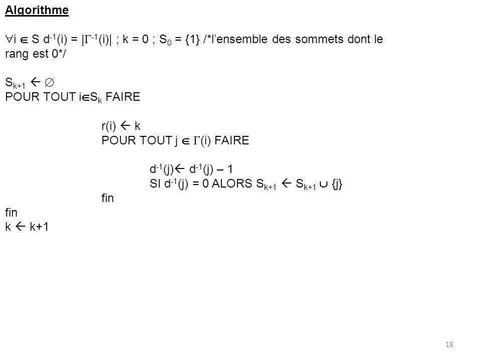 Algorithme i S d -1 (i) = | -1 (i)| ; k = 0 ; S 0 = {1} /*lensemble des sommets dont le rang est 0*/ S k+1 POUR TOUT i S k FAIRE r(i) k POUR TOUT j (i