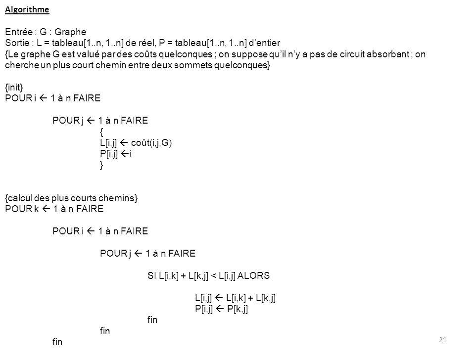 Algorithme Entrée : G : Graphe Sortie : L = tableau[1..n, 1..n] de réel, P = tableau[1..n, 1..n] dentier {Le graphe G est valué par des coûts quelconq