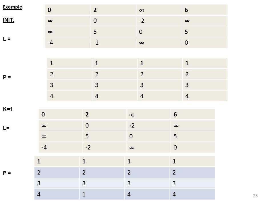 Exemple INIT. L = P = K=1 L= P = 02 6 0-2 505 -4 0 1111 2222 3333 4444 02 6 0-2 505 -4-2 0 1111 2222 3333 4144 23