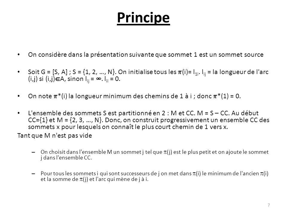Principe On considère dans la présentation suivante que sommet 1 est un sommet source Soit G = [S, A] ; S = {1, 2, …, N}. On initialise tous les (i)=