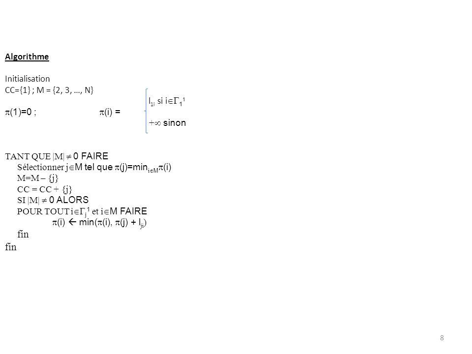 Algorithme Initialisation CC={1} ; M = {2, 3, …, N} l 1i si i 1 1 (1)=0 ; (i) = + sinon TANT QUE |M| 0 FAIRE Sélectionner j M tel que (j)=min i M (i)