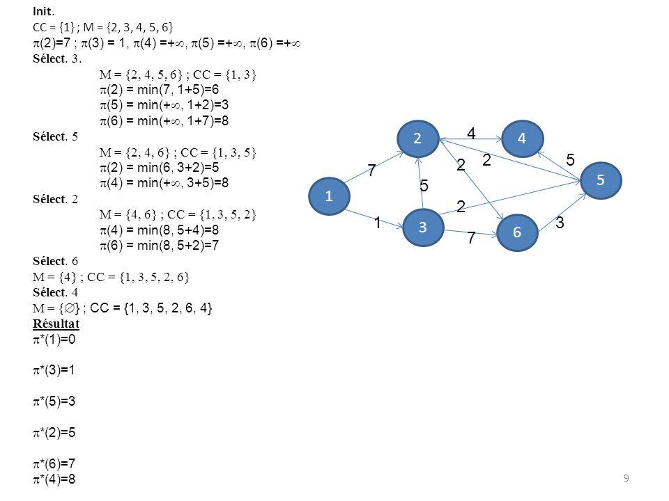 Init. CC = {1} ; M = {2, 3, 4, 5, 6} (2)=7 ; (3) = 1, (4) =+, (5) =+, (6) =+ Sélect. 3. M = {2, 4, 5, 6} ; CC = {1, 3} (2) = min(7, 1+5)=6 (5) = min(+
