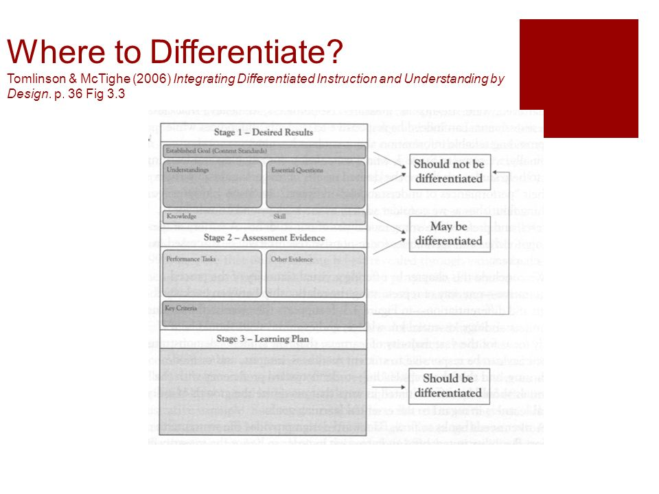 Where to Differentiate? Tomlinson & McTighe (2006) Integrating Differentiated Instruction and Understanding by Design. p. 36 Fig 3.3