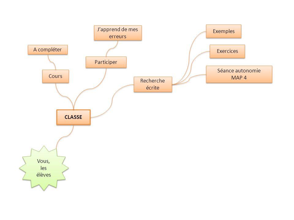 CLASSE Cours Japprend de mes erreurs Participer Séance autonomie MAP 4 Séance autonomie MAP 4 Exemples Recherche écrite A compléter Exercices Vous, les élèves