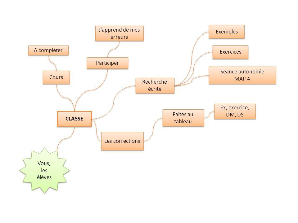 CLASSE Cours Les corrections Japprend de mes erreurs Participer Séance autonomie MAP 4 Séance autonomie MAP 4 Exemples Recherche écrite A compléter Faites au tableau Ex, exercice, DM, DS Exercices Vous, les élèves