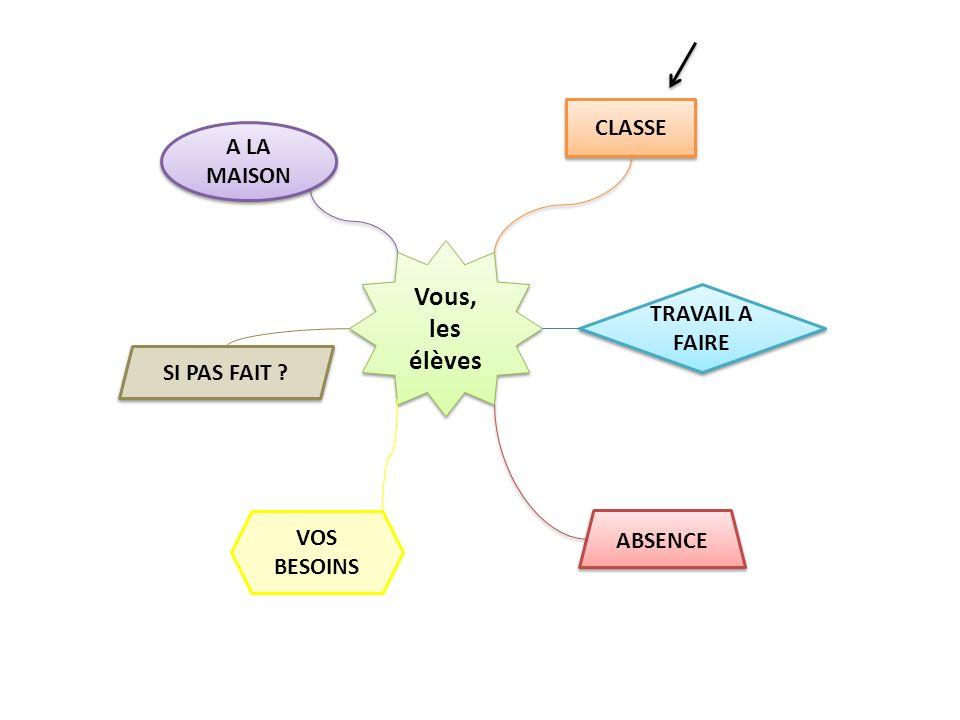 CLASSE Cours Les corrections Japprend de mes erreurs Participer Séance autonomie MAP 4 Séance autonomie MAP 4 Exemples Recherche écrite A compléter Faites au tableau Exercices Vous, les élèves