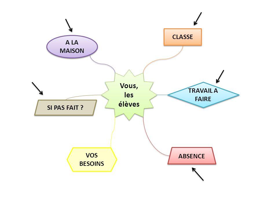 ABSENCE VOS BESOINS A LA MAISON CLASSE TRAVAIL A FAIRE Vous, les élèves SI PAS FAIT ?