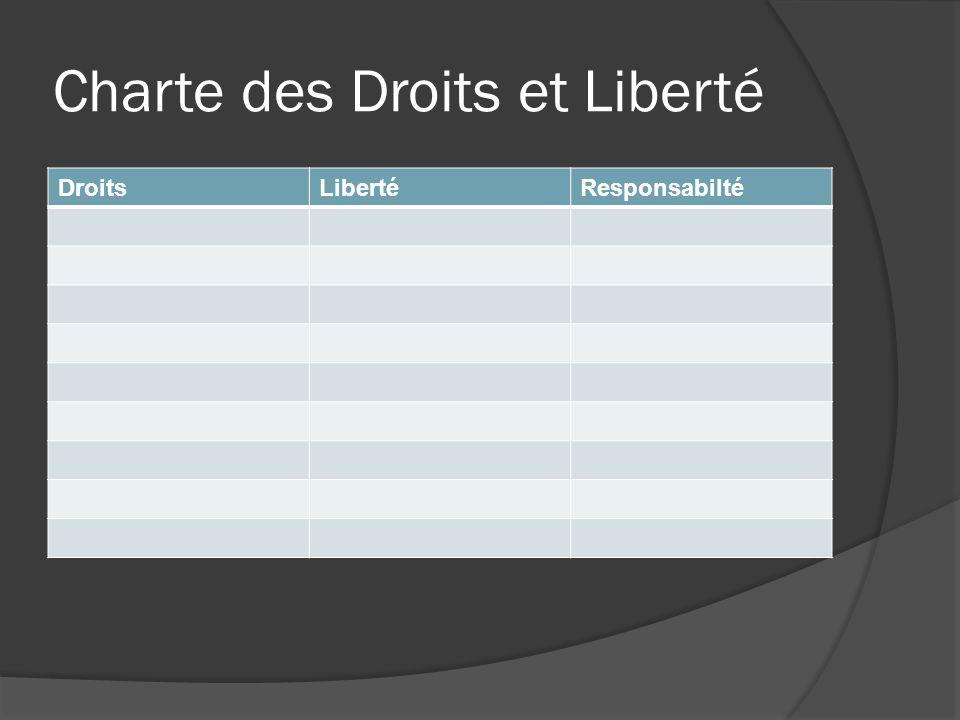 Charte des Droits et Liberté DroitsLibertéResponsabilté