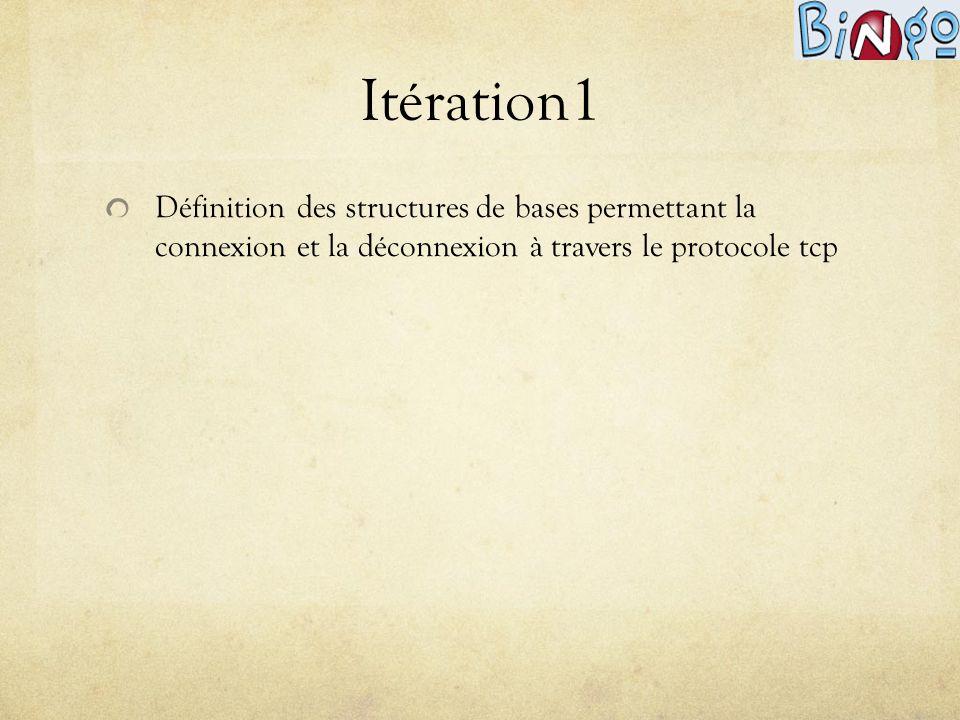 Itération2 Mise en place des fonctionnalités permettant à un joueur de se connecter ou de se déconnecter au jeu, en respectant le protocole.