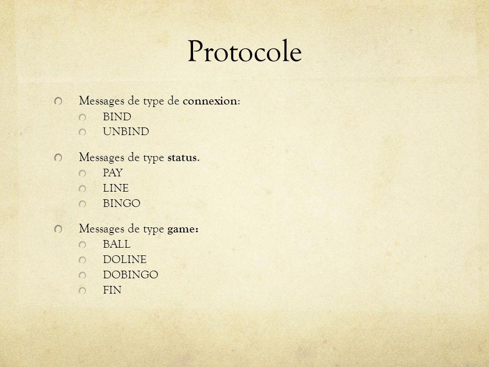 Protocole Messages de type de connexion : BIND UNBIND Messages de type status. PAY LINE BINGO Messages de type game: BALL DOLINE DOBINGO FIN