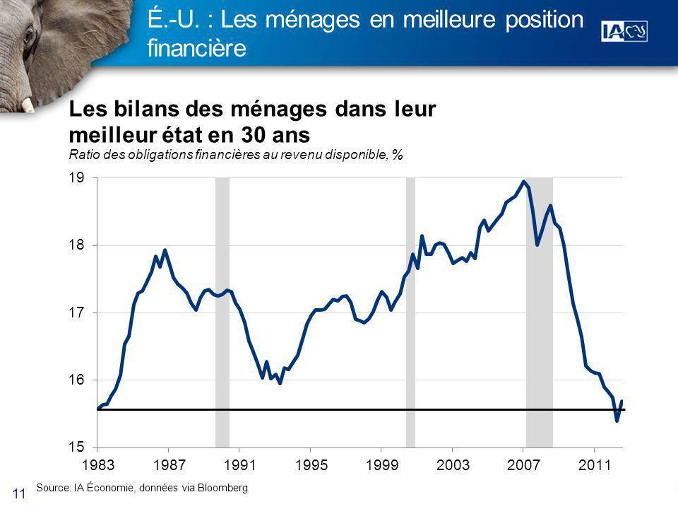 11 É.-U. : Les ménages en meilleure position financière Source: IA Économie, données via Bloomberg