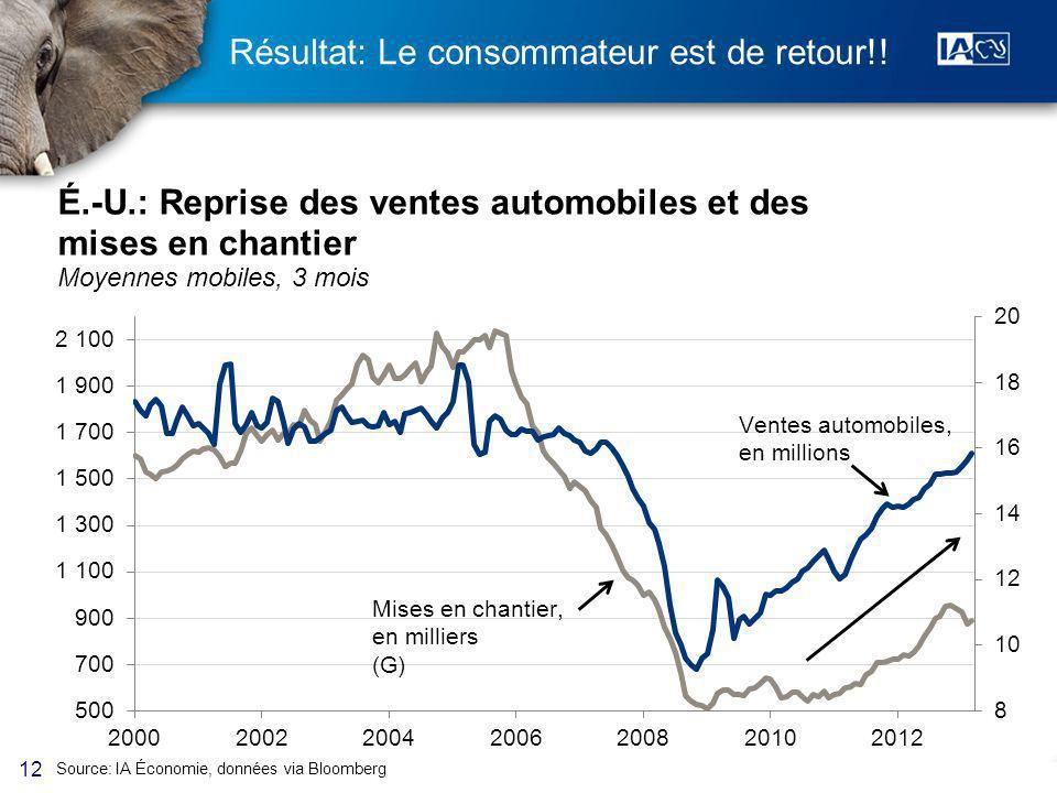 12 Résultat: Le consommateur est de retour!! Source: IA Économie, données via Bloomberg