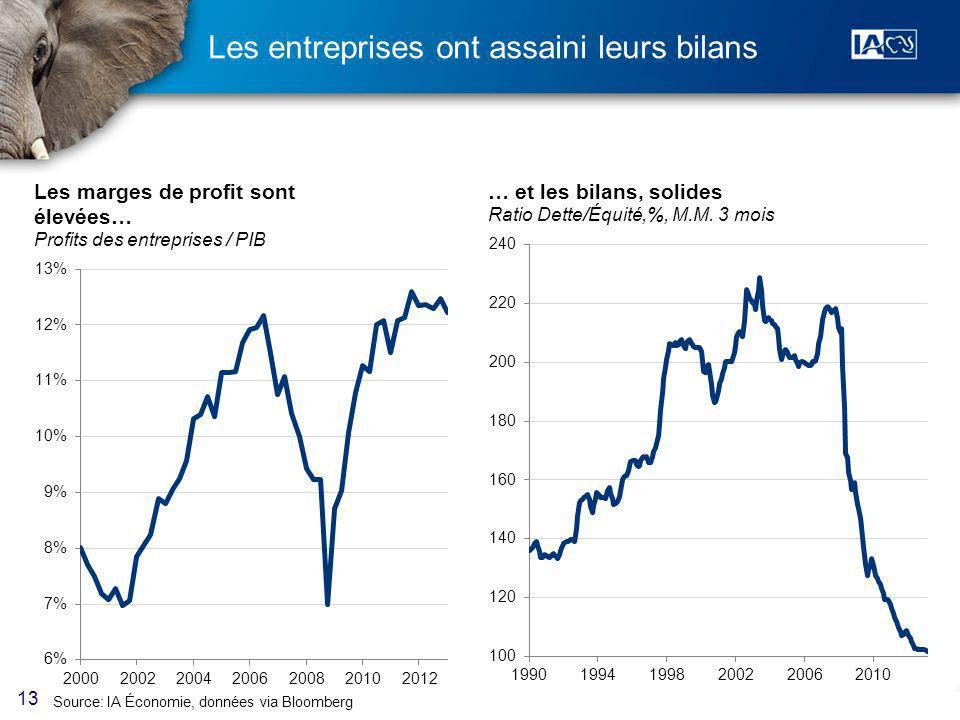 13 Les entreprises ont assaini leurs bilans Source: IA Économie, données via Bloomberg