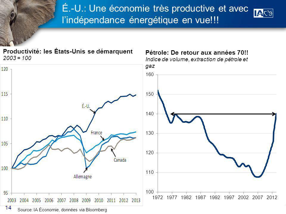14 É.-U.: Une économie très productive et avec lindépendance énergétique en vue!!.