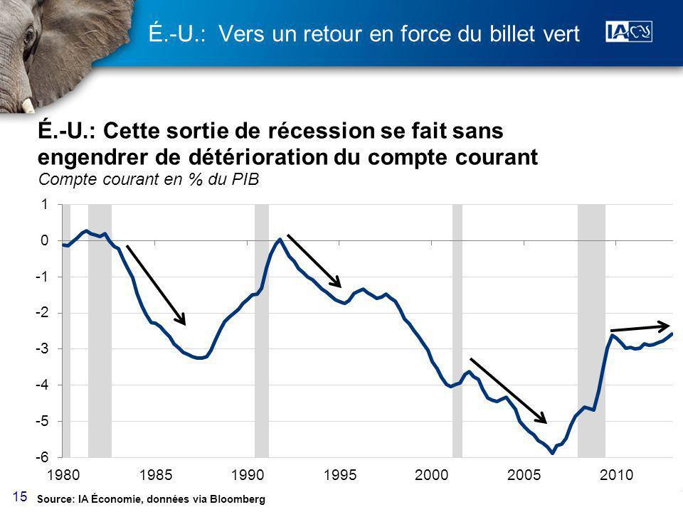 15 É.-U.: Vers un retour en force du billet vert Source: IA Économie, données via Bloomberg