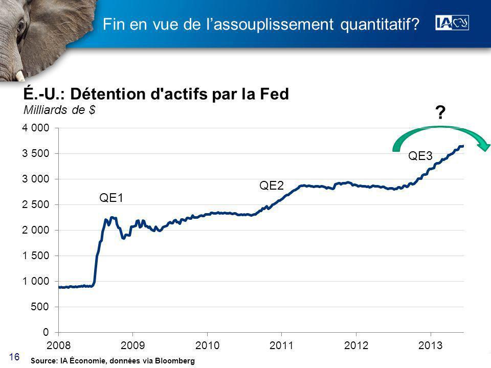 16 Fin en vue de lassouplissement quantitatif Source: IA Économie, données via Bloomberg
