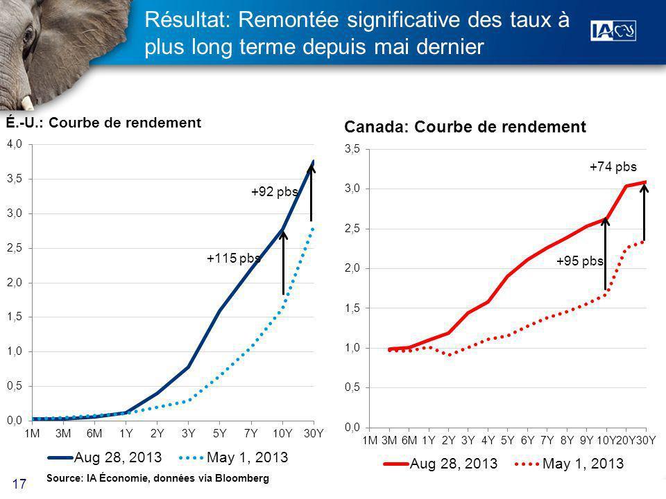 17 Résultat: Remontée significative des taux à plus long terme depuis mai dernier Source: IA Économie, données via Bloomberg