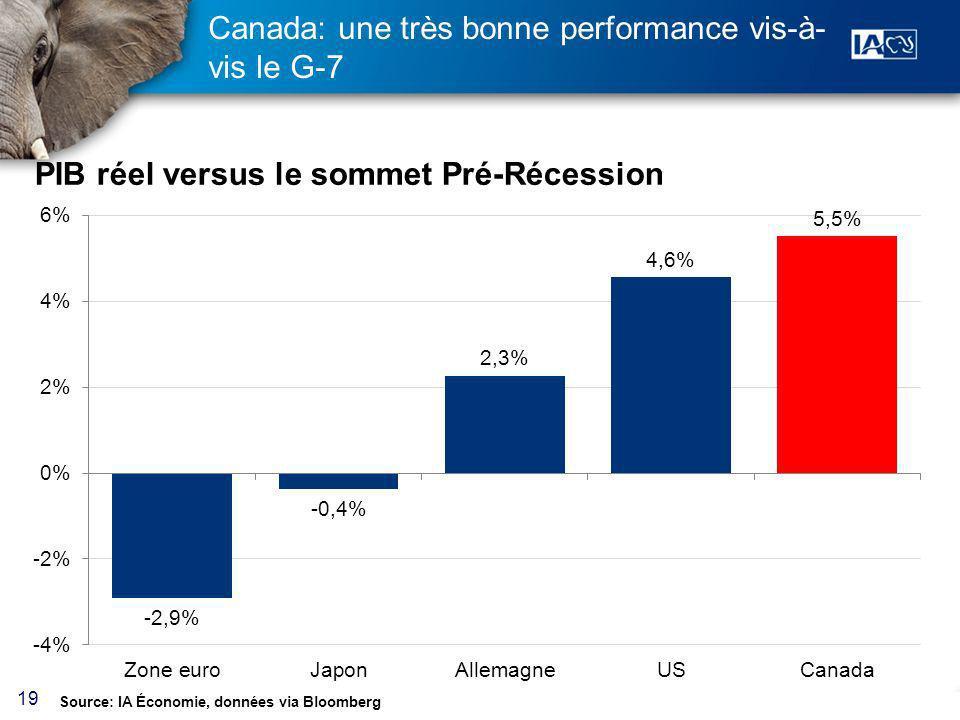 19 Canada: une très bonne performance vis-à- vis le G-7 Source: IA Économie, données via Bloomberg