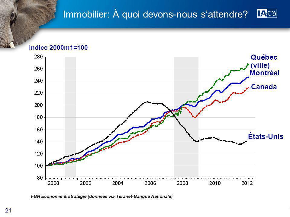 21 FBN Économie & stratégie (données via Teranet-Banque Nationale) Québec (ville) Canada Indice 2000m1=100 Montréal États-Unis Immobilier: À quoi devons-nous sattendre