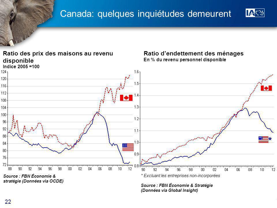 22 Canada: quelques inquiétudes demeurent Ratio des prix des maisons au revenu disponible Indice 2005 =100 Source : FBN Économie & stratégie (Données via OCDE) Ratio dendettement des ménages En % du revenu personnel disponible * Excluant les entreprises non-incorporées Source : FBN Économie & Stratégie (Données via Global Insight) *