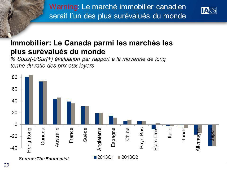 23 Warning: Le marché immobilier canadien serait lun des plus surévalués du monde Source: The Economist